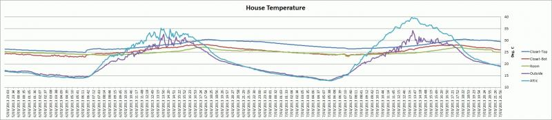House Temperatures - 5-7th March 2013