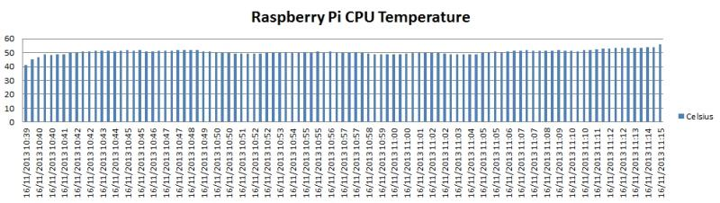 Raspberry Pi CPU Temperature