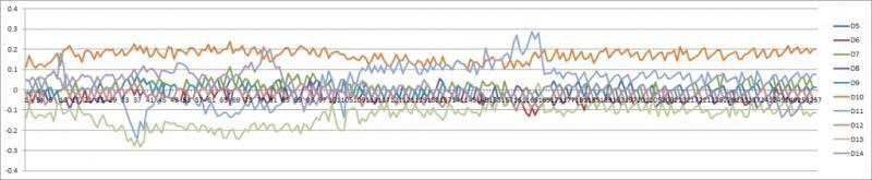 Test Sensor Temperature Graph